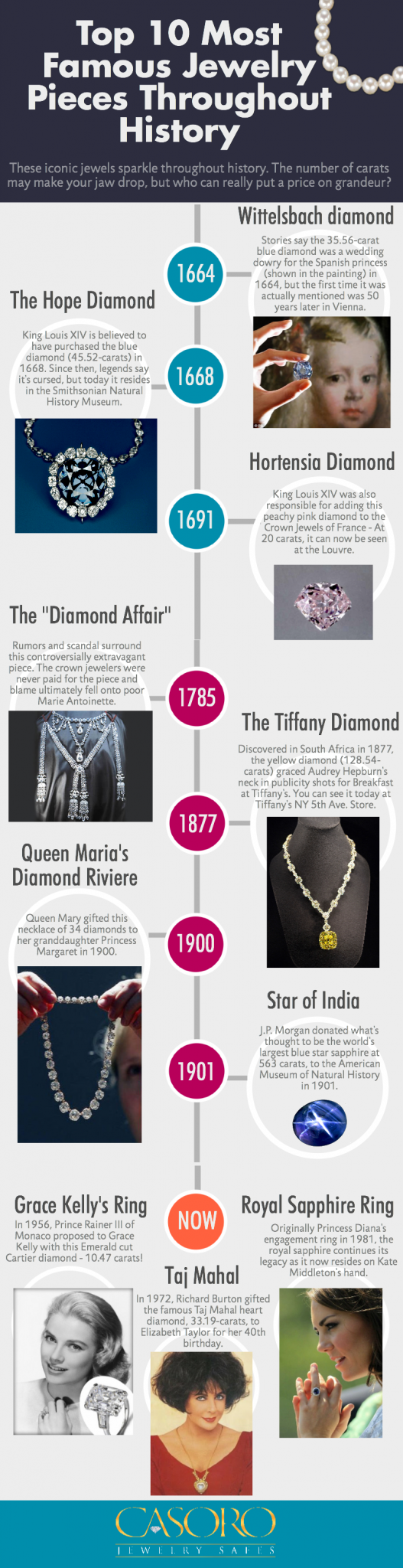 Famous Jewelry Pieces Throughout History - Casoro Jewelry Safes